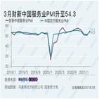 서비스업,연속,중국,지난달,발표