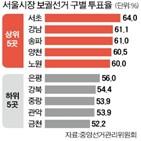 투표율,보궐선거,참여,이번,후보,부동산