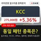 KCC,5만6822주,거래