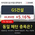 GS건설,기관,순매매량,상승