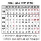 서울시,일자리,서울,한경연,감소,창출,저성장,기록