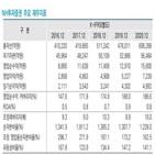 금융사고,증권사,영향,신용도,투자증권,판매,한국신용평가
