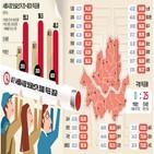 민주당,여당,진보,투표율,강남,대한,남성,후보,선거,지지