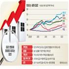 집값,주택,금리,지난해,미국,지역,가격,중앙은행,사람,코로나19