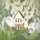 가계부채,증가율,관리,금융당국,코로나19,차주,방안