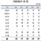광명산업,매출,사업부,한국기업평가,자동차