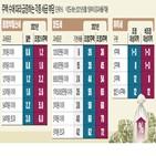 주택,오피스텔,주거,취득세,아파트,사용,포함,중과,보유