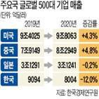 기업,한국,글로벌,순위