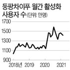 중국,둥팡차이푸,투자,청년부추,증권사,작년