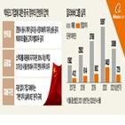 알리바바,중국,당국,플랫폼,빅테크,기업,벌금