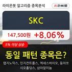 SKC,주가,보이,상승