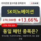 SK이노베이션,주가,상승,차트