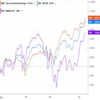 지수,기술주,하락,현재,시장,수준,보이,금리,전략,미국