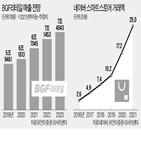 네이버,편의점,점포,성장,리테일,매출,증가,쇼핑