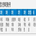 싱가포르,동남아,시장,배송,중국,해외,미국,지난해,글로벌,상장