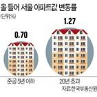 재건축,아파트값,서울,단지,아파트,설립,조합