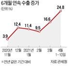 수출,작년,이달,증가,반도체,수출액
