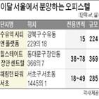 오피스텔,서울,청약,지난해,분양,공급,전용