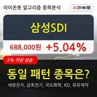 삼성,기관,순매매량,구간