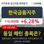 한국금융지주,기관,상승,순매매량
