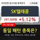 기관,SK텔레콤,순매매량