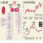 LG,홀딩스,주식,거래,사업,투자지주회사,재상장,변동성,변경,투자자