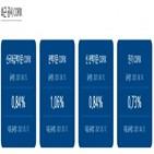 코픽스,기준,금리,신규취급액