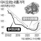 가격,리튬,전기차,원자재,배터리