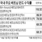 베트남,지수,편입,신흥시장,수익률,외국인,펀드,투자