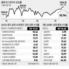 수익률,펀드,시장,투자,이후,개인,종목,작년