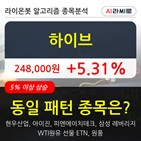 하이브,기관,순매매량,상승
