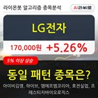LG전자,기관,순매매량,거래량