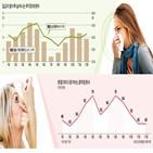 알레르기,증상,비염,치료,구내염,안구건조증,인공눈물,눈물,염증