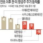 항공주,미국,한국,백신,연초,접종률