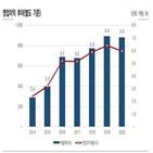 제품,매일유업,한국신용평가