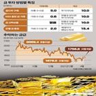 투자,시세,금값,미국,통장,가능성,상승,분석,매수,지난해