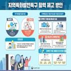 지역특구,지정,관광특구,기업,허용,운영