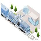 액화수소,열차,개발,철도연