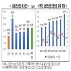 한국,서비스산업,전경련,적자,제조업,달러