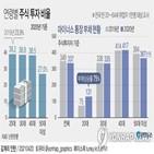 작년,월평균,가구,비중,주식,소득,감소,응답자,자녀,자가