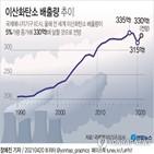 증가,올해,배출량,에너지,이산화탄소,석탄