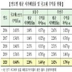 시가배당률,평균,상장사,코스피
