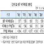 상장사,코스닥,평균,한국거래소