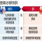 중국,제재,미국,러시아,대상,북한,인권,금지,신장생산건설병단,투자협정