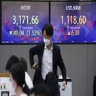 외국인,환율,이날,규모,달러,원화