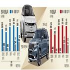 배터리,현대차,실적,판매,영업이익,기아,반도체,증가