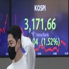 환율,중앙은행,테이퍼링,매입,달러,가능성,주요국,규모