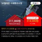 외국인,순매수,SK텔레콤,전일,대량
