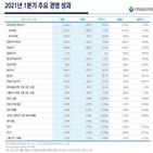 작년,순이익,신한은행,성장