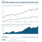 미국,세계화,정책,보호